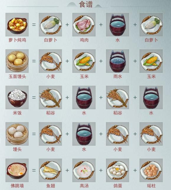 江湖悠悠最新食譜配方大全 神級食譜查詢表